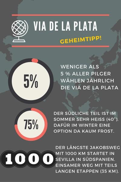 Zahlen zur Via de la Plata in Spanien