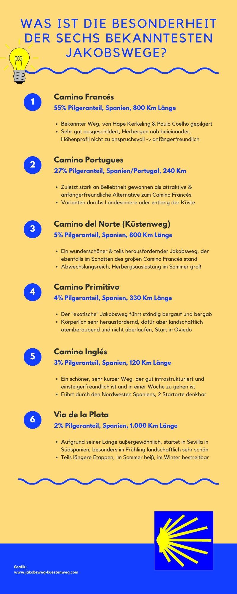 Infografik Die 6 wichtigsten Jakobswege und ihre Besonderheit