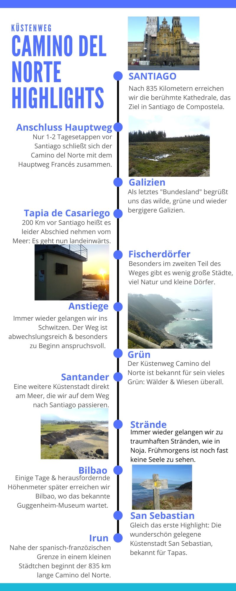 Infografik Camino del Norte Highlights